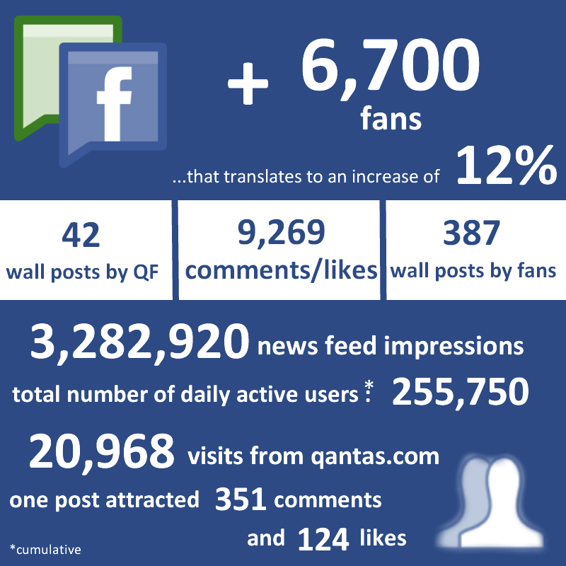 Facbeook Infographic